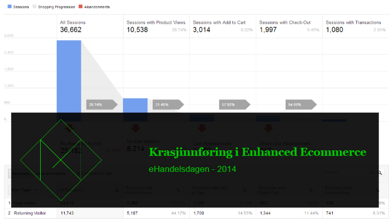 Google Analytics Enhanced Ecommerce - eHandelsdagen 2014